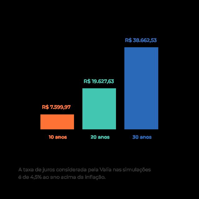investimento-minimo
